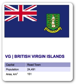 British Virgin Islands Banks
